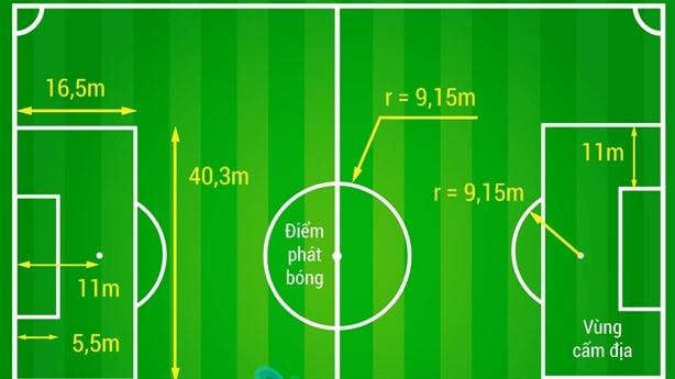 Luật bóng đá sân 7 hiện nay có gì đặc biệt